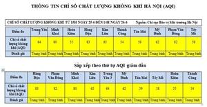 Chất lượng không khí ở Hà Nội có đạt tiêu chuẩn không